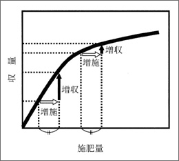 図4:施肥における報酬漸減の法則