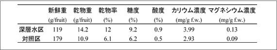 表1、トマトのデータとマグネシウム濃度に対する海洋深層水の短期施用の効果